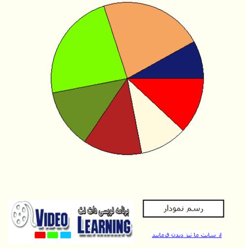 سورس رسم نمودار دایره ای در #C و VB